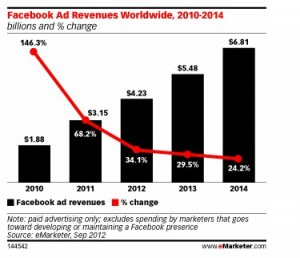 Facebook Ad Revenues Worldwide