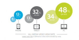 All Media Video View Rate