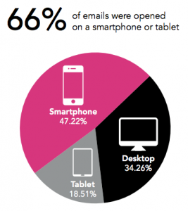 Emails Opened on Smartphone or Tablet