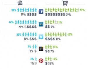 Money into Social Media