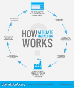 how-affiliate-marketing-works