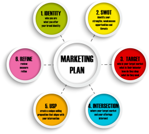 Make sure your marketing plan is covered
