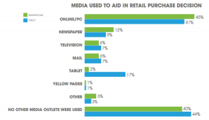 Media used to aid in Retail Purchase Decision