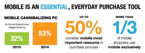 Mobile is an Essential Purchase Tool