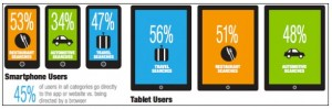 Smartphone vs Tablet Users