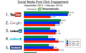 Social Media Post Click Engagement