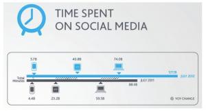 Time Spent on Social Media