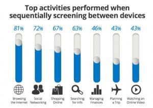 Top Activities Performed When Screening Between Devices
