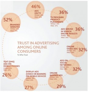 Trust in Advertising Among Online Consumers