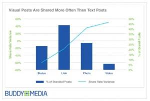 Visual Social Media Posts