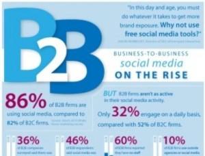 B2B Social Media is on the Rise