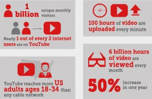Facts you may not Know about YouTube