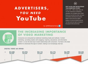 The Massive Importance of Video Marketing