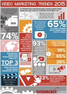 Video Marketing Trends in 2015