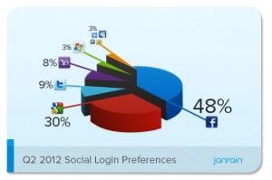 2012 Social Login Preferences