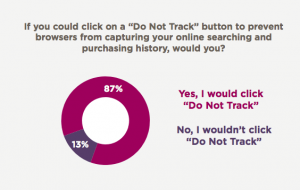 Do Not Track Button