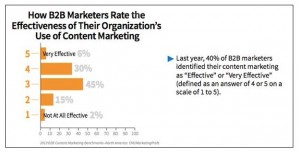 How b2b Marketers Rate Effectiveness of Their Organizations Use of Content Marketing